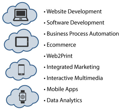 Website Development, Software Development, Business Process Automation, Ecommerce, Web2Print, Integrated Marketing, Interactive Multimedia, Mobile Apps, Data Analytics
